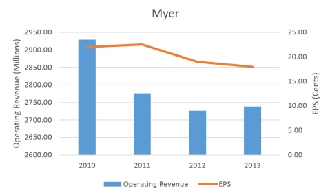 Myer's Operating Revenue and EPS